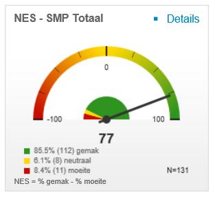 NES - SMP Totaal